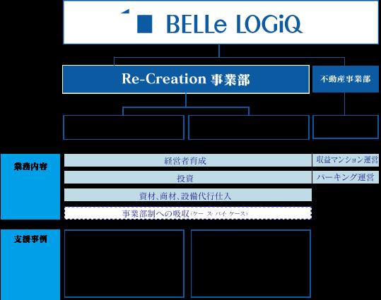 ベルロジック組織図